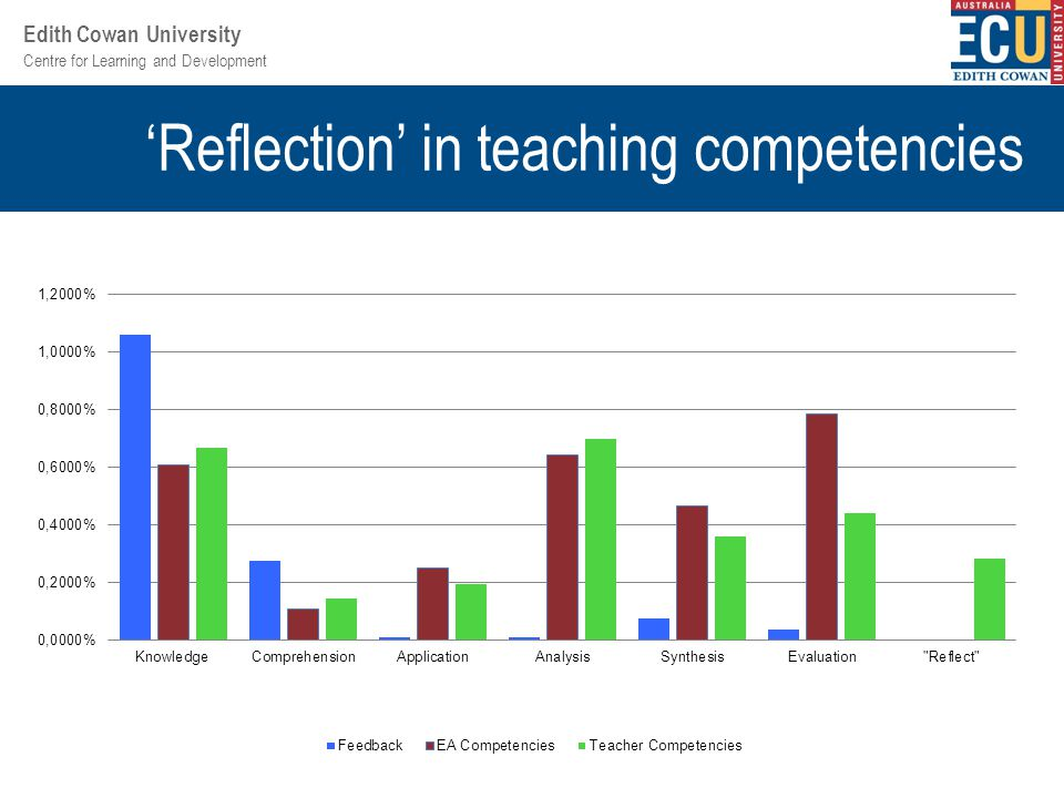 Centre for Learning and Development Edith Cowan University 'Reflection' in teaching competencies