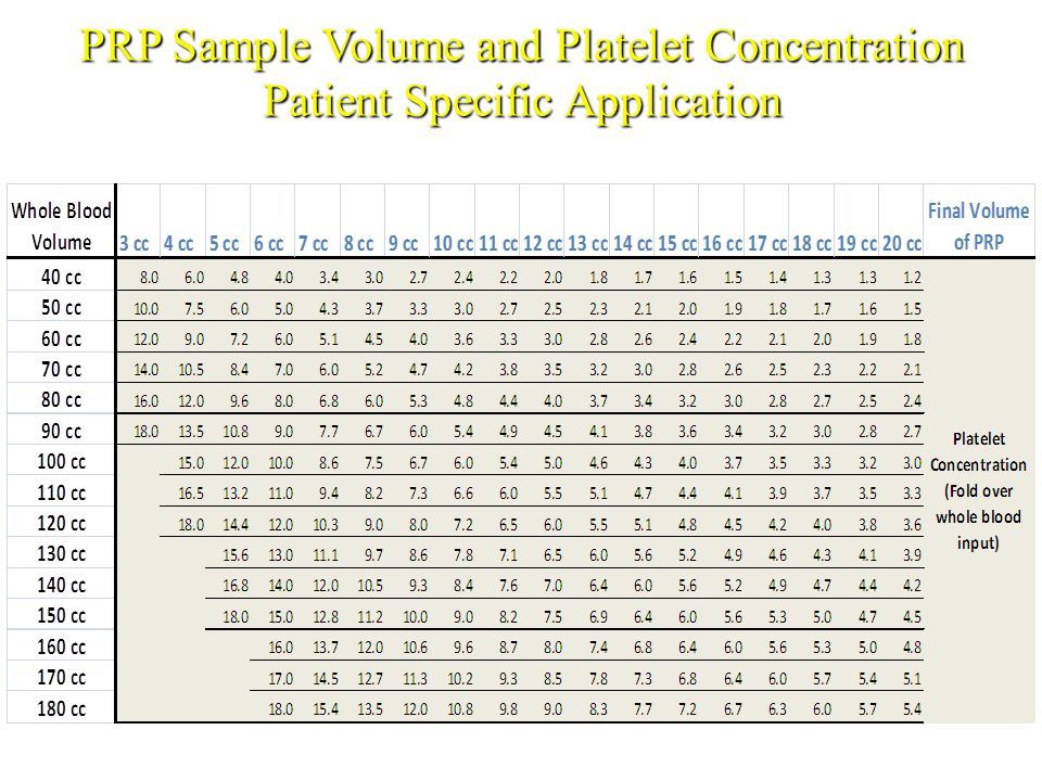 PRP Sample Volume and Platelet Concentration Patient Specific Application PRP Sample Volume and Platelet Concentration Patient Specific Application