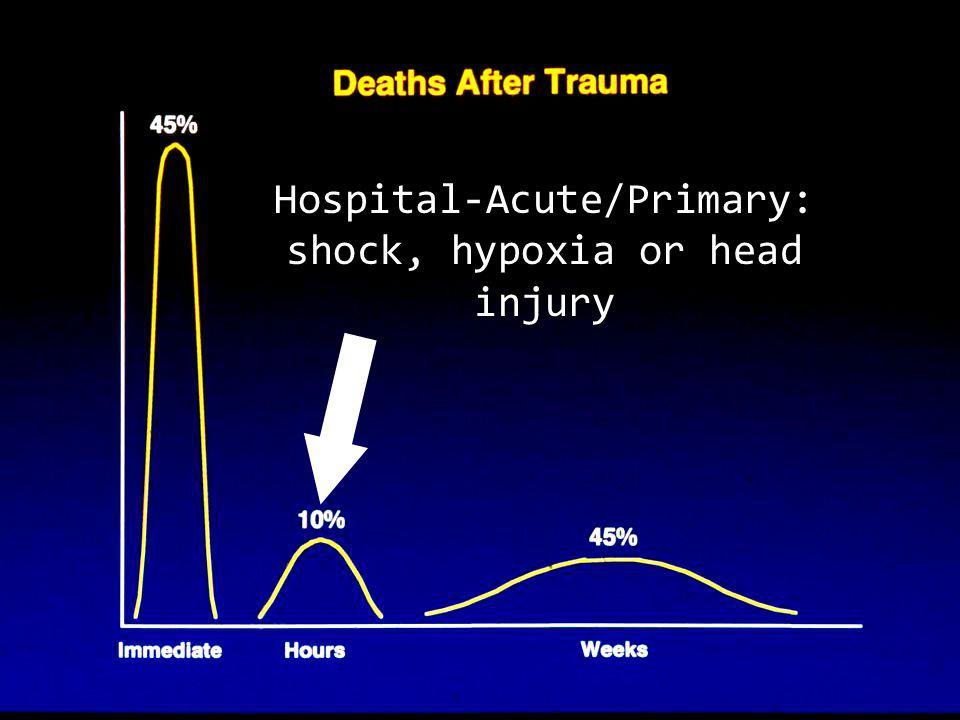 Hospital-Acute/Primary: shock, hypoxia or head injury