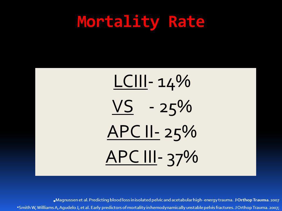 Mortality Rate  LCIII- 14%  VS - 25%  APC II- 25%  APC III- 37% Magnussen et al. Predicting blood loss in isolated pelvic and acetabular high- ene