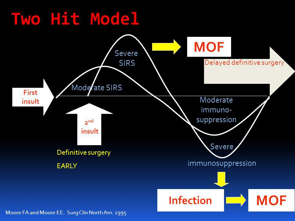 Two Hit Model First insult 2 nd insult Moderate SIRS Severe SIRS Moderate immuno- suppression Severe immunosuppression MOF Infection Definitive surger