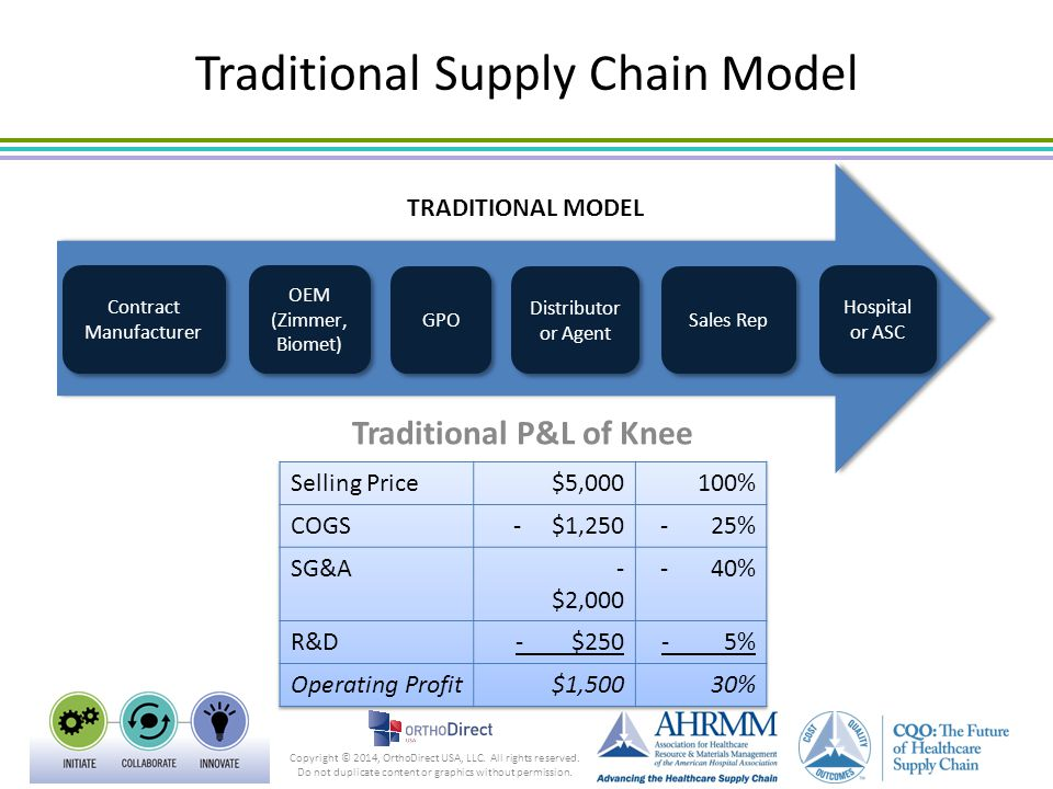 Traditional Supply Chain Model TRADITIONAL MODEL Contract Manufacturer OEM (Zimmer, Biomet) Distributor or Agent Sales Rep GPO Hospital or ASC Traditi