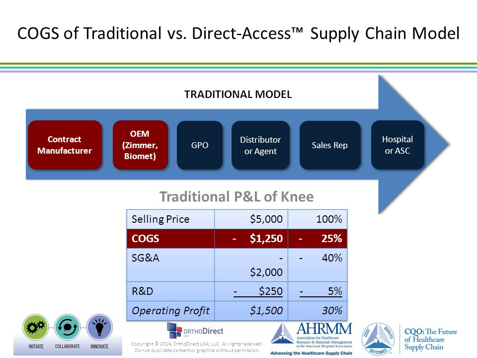 COGS of Traditional vs. Direct-Access™ Supply Chain Model Copyright © 2014, OrthoDirect USA, LLC. All rights reserved. Do not duplicate content or gra