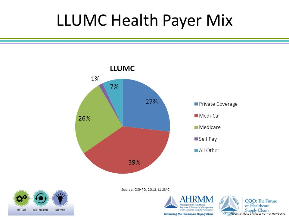LLUMC Health Payer Mix Note: all data excludes normal newborns. Source: OSHPD, 2012, LLUMC.