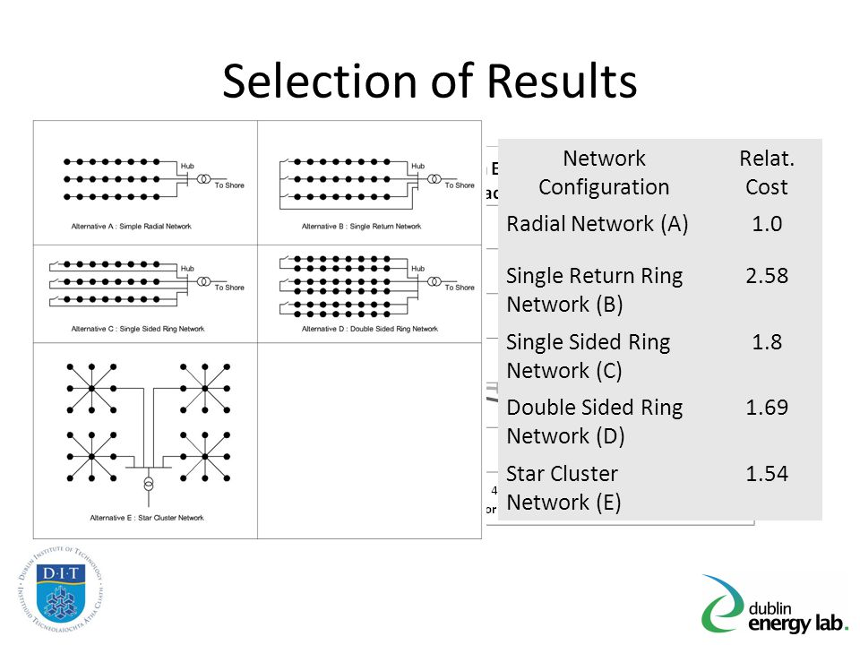 Selection of Results Network Configuration Relat.