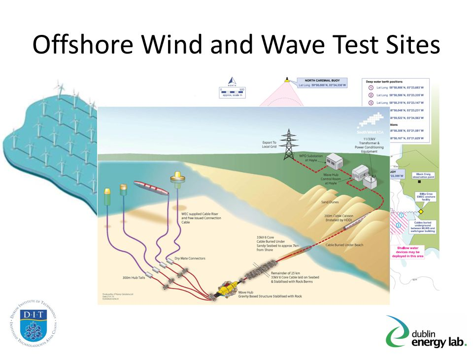 Wave Farm Requirements / Challenges Individual device ratings are lower (~1MW) Devices are divergent and may have low capacity factors Water depth and distance from shore is larger Devices require connection and disconnection for installation and maintenance Devices are not fixed structure therefore interface to network is complex Array spacing is driven by different factors Sites are high energy and cable installation and protection may be a challenge Test site experience can help up to a point