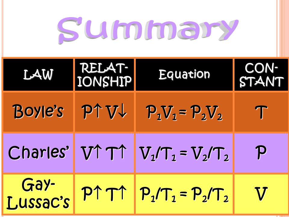 2) Plug in the variables: (500K)(3.0atm) = P 2 (400K) P 2 = 3.8atm 3.0atm P 2 400K 500K = = 3) Cross multiply and chug