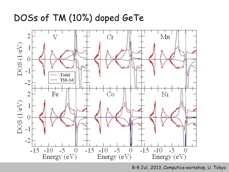 8-9 Jul., 2013, Computics workshop, U. Tokyo DOSs of TM (10%) doped GeTe