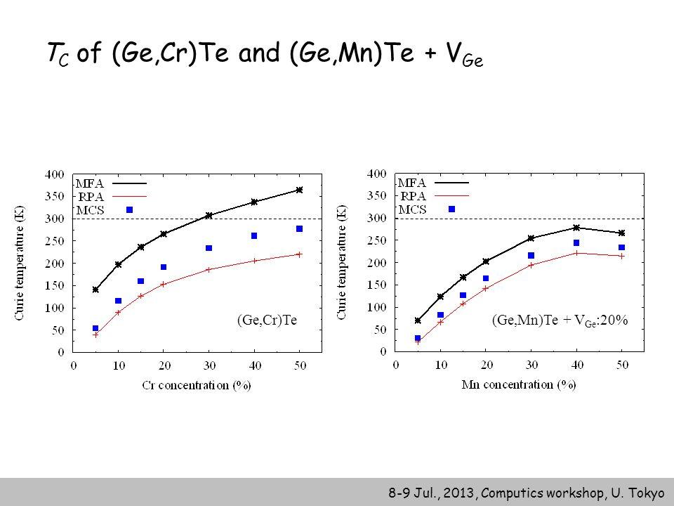 8-9 Jul., 2013, Computics workshop, U. Tokyo T C of (Ge,Cr)Te and (Ge,Mn)Te + V Ge (Ge,Cr)Te(Ge,Mn)Te + V Ge :20%