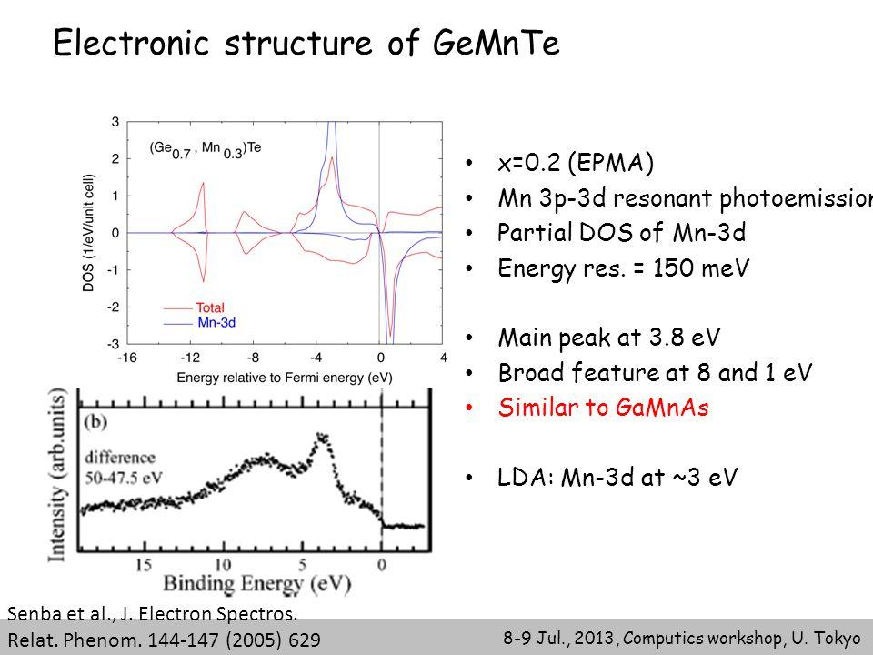 8-9 Jul., 2013, Computics workshop, U. Tokyo Electronic structure of GeMnTe x=0.2 (EPMA) Mn 3p-3d resonant photoemission Partial DOS of Mn-3d Energy r