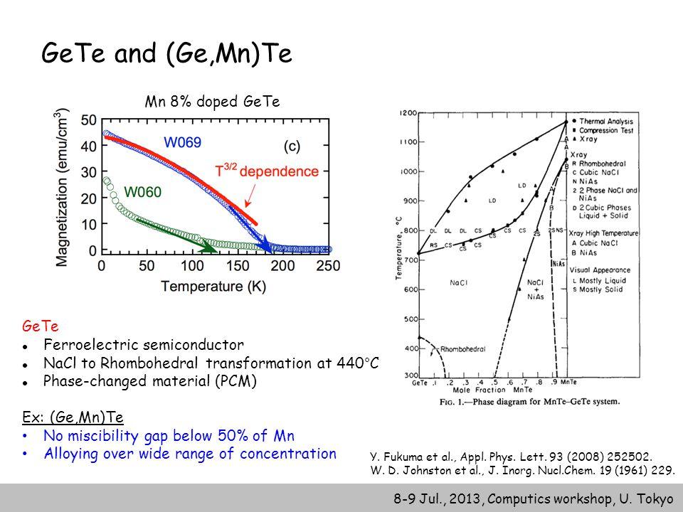 8-9 Jul., 2013, Computics workshop, U. Tokyo GeTe and (Ge,Mn)Te Mn 8% doped GeTe Y. Fukuma et al., Appl. Phys. Lett. 93 (2008) 252502. W. D. Johnston