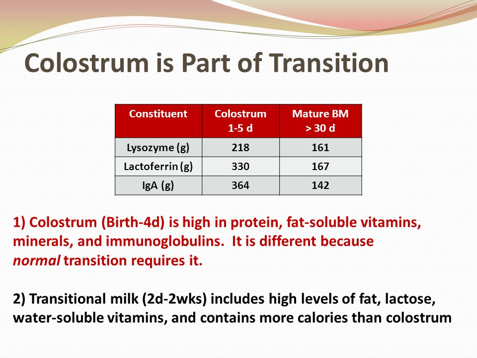 Colostrum is Part of Transition ConstituentColostrum 1-5 d Mature BM > 30 d Lysozyme (g)218161 Lactoferrin (g)330167 IgA (g)364142 1) Colostrum (Birth-4d) is high in protein, fat-soluble vitamins, minerals, and immunoglobulins.