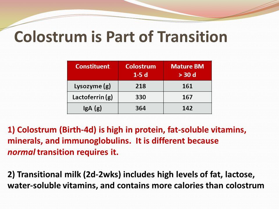 Colostrum is Part of Transition ConstituentColostrum 1-5 d Mature BM > 30 d Lysozyme (g)218161 Lactoferrin (g)330167 IgA (g)364142 1) Colostrum (Birth