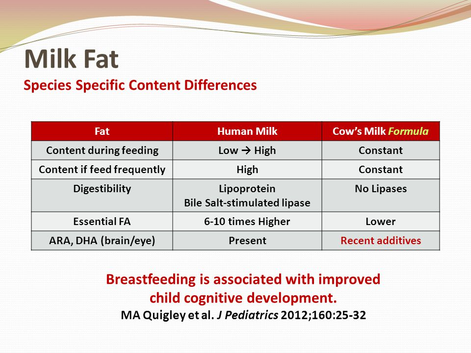 Milk Fat Species Specific Content Differences FatHuman MilkCow's Milk Formula Content during feedingLow → HighConstant Content if feed frequentlyHighC