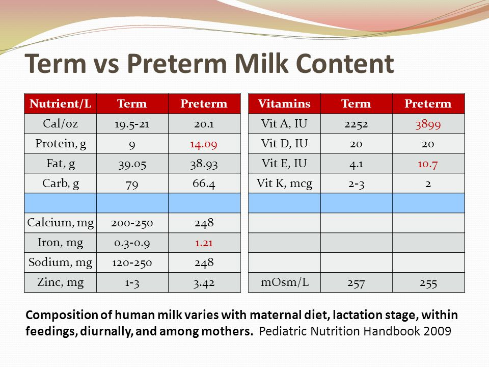Term vs Preterm Milk Content Nutrient/LTermPreterm Cal/oz19.5-2120.1 Protein, g914.09 Fat, g39.0538.93 Carb, g7966.4 Calcium, mg200-250248 Iron, mg0.3-0.91.21 Sodium, mg120-250248 Zinc, mg1-33.42 VitaminsTermPreterm Vit A, IU22523899 Vit D, IU20 Vit E, IU4.110.7 Vit K, mcg2-32 mOsm/L257255 Composition of human milk varies with maternal diet, lactation stage, within feedings, diurnally, and among mothers.