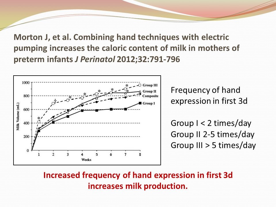 Morton J, et al. Combining hand techniques with electric pumping increases the caloric content of milk in mothers of preterm infants J Perinatol 2012;