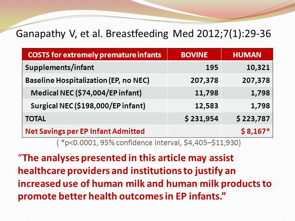 ( *p<0.0001, 95% confidence interval, $4,405–$11,930) COSTS for extremely premature infantsBOVINEHUMAN Supplements/infant19510,321 Baseline Hospitaliz