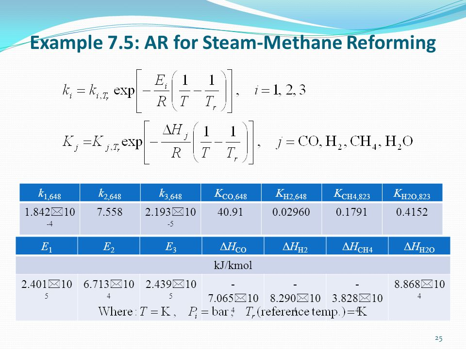 Example 7.5: AR for Steam-Methane Reforming 25 k 1,648 k 2,648 k 3,648 K CO,648 K H2,648 K CH4,823 K H2O,823 1.842 * 10 -4 7.558 2.193 * 10 -5 40.910.029600.17910.4152 E1E1 E2E2 E3E3 ΔH CO ΔH H2 ΔH CH4 ΔH H2O kJ/kmol 2.401 * 10 5 6.713 * 10 4 2.439 * 10 5 - 7.065 * 10 4 - 8.290 * 10 4 - 3.828 * 10 4 8.868 * 10 4