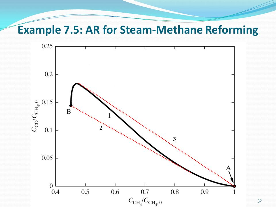 Example 7.5: AR for Steam-Methane Reforming 30 2 3