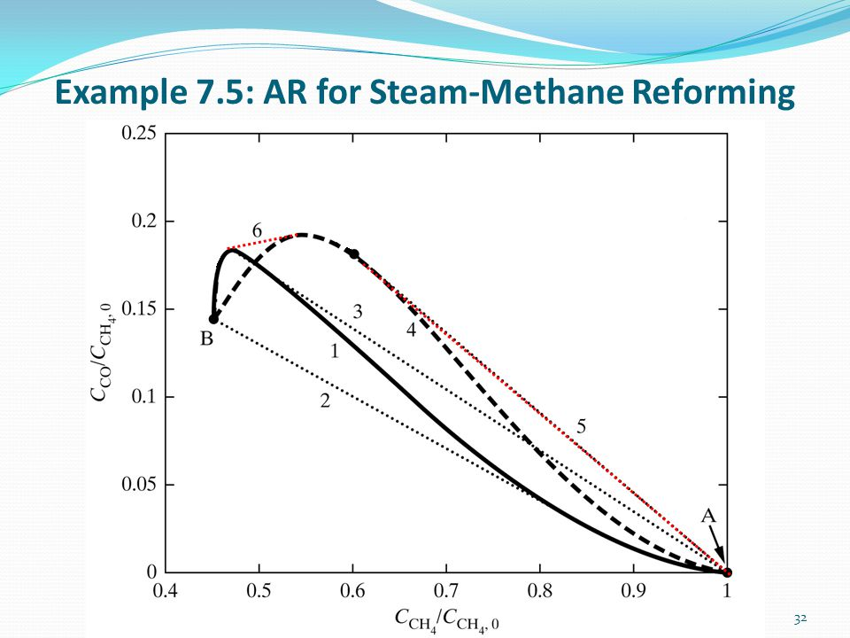Example 7.5: AR for Steam-Methane Reforming 32