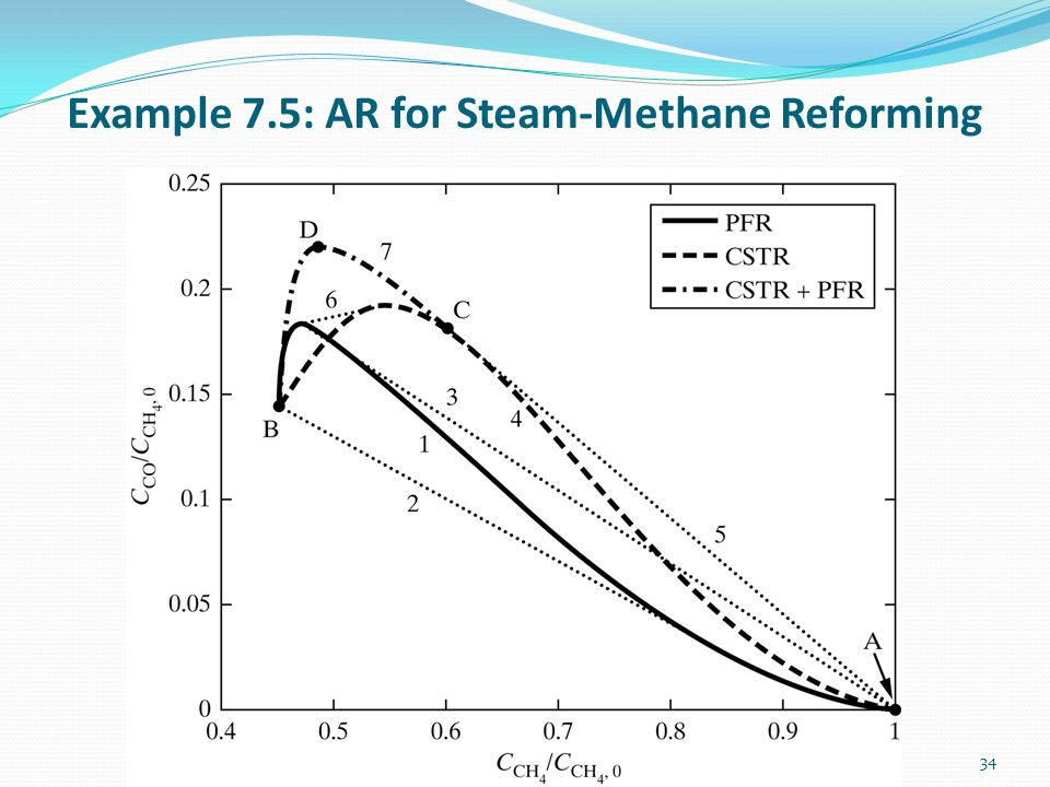 Example 7.5: AR for Steam-Methane Reforming 34