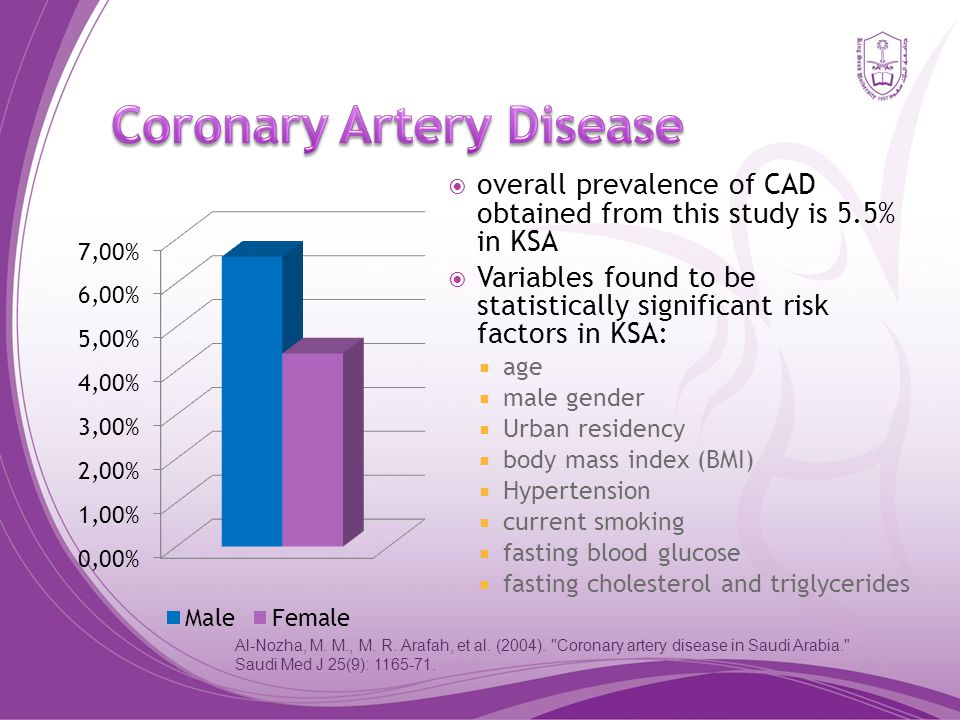  overall prevalence of CAD obtained from this study is 5.5% in KSA  Variables found to be statistically significant risk factors in KSA:  age  male gender  Urban residency  body mass index (BMI)  Hypertension  current smoking  fasting blood glucose  fasting cholesterol and triglycerides Al-Nozha, M.