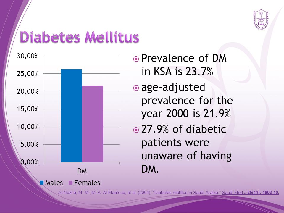  Prevalence of DM in KSA is 23.7%  age-adjusted prevalence for the year 2000 is 21.9%  27.9% of diabetic patients were unaware of having DM.