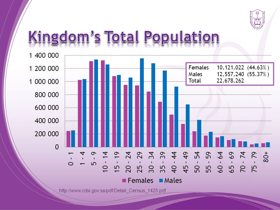 http://www.cdsi.gov.sa/pdf/Detail_Census_1425.pdf Saudi Females8,239,970 (49.86% ) Saudi Males8,287,370 (50.14% ) Total 16,527,340