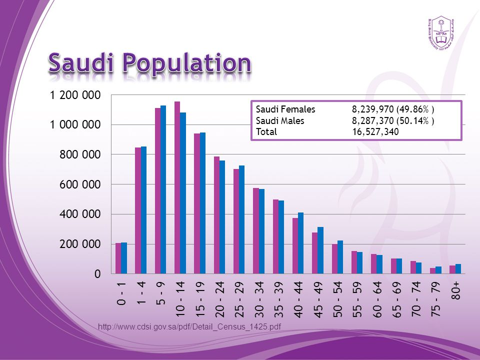 http://www.cdsi.gov.sa/pdf/Detail_Census_1425.pdf Saudi Females8,239,970 (49.86% ) Saudi Males8,287,370 (50.14% ) Total 16,527,340