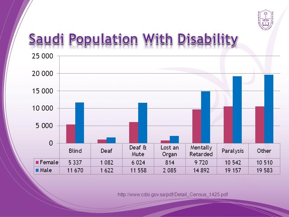 http://www.cdsi.gov.sa/pdf/Detail_Census_1425.pdf