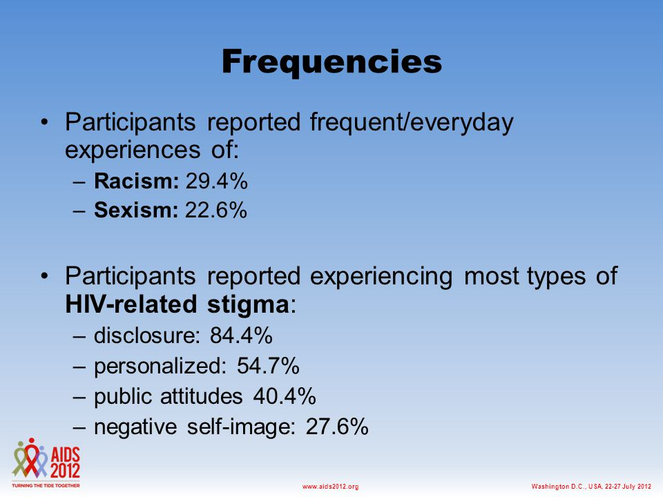 Washington D.C., USA, 22-27 July 2012www.aids2012.org Frequencies Participants reported frequent/everyday experiences of: –Racism: 29.4% –Sexism: 22.6% Participants reported experiencing most types of HIV-related stigma: –disclosure: 84.4% –personalized: 54.7% –public attitudes 40.4% –negative self-image: 27.6%