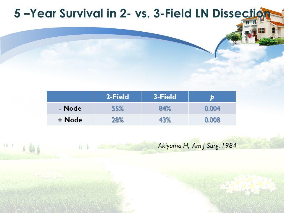 5 –Year Survival in 2- vs.3-Field LN Dissection Akiyama H, Am J Surg.