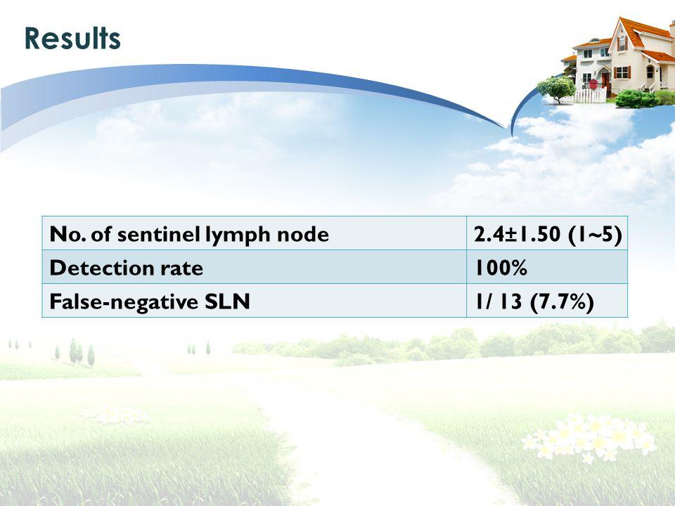 Results No. of sentinel lymph node2.4±1.50 (1~5) Detection rate100% False-negative SLN1/ 13 (7.7%)