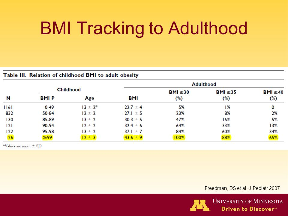 BMI Tracking to Adulthood Freedman, DS et al. J Pediatr 2007