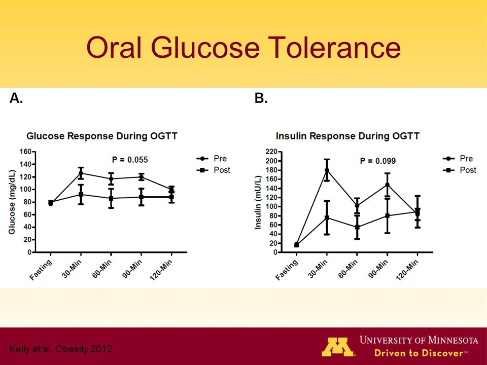 Oral Glucose Tolerance Kelly et al. Obesity 2012