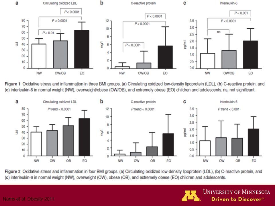 Norris et al. Obesity 2011