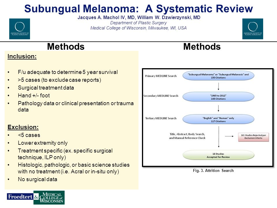 117 sources were reviewed 16 met the established review criteria 1,2,4,5,7-18 Results Subungual Melanoma: A Systematic Review Jacques A.