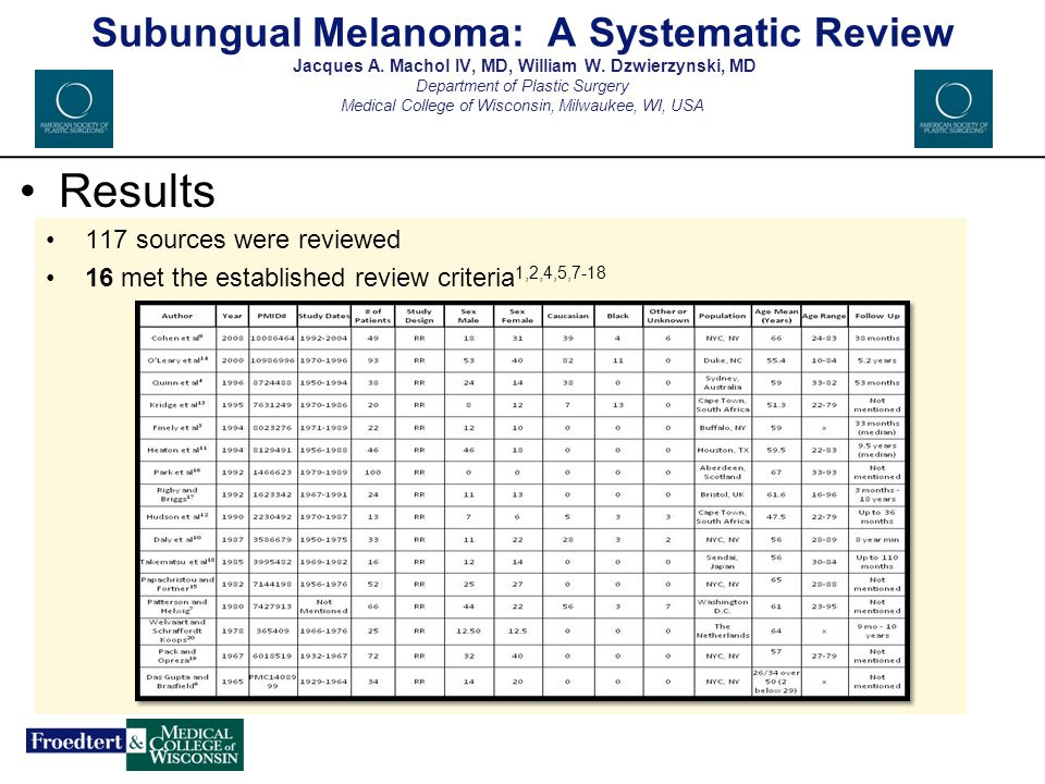 Results Mean age of 47.2 years (range 10 to 96) M to F ratio - 1.09 to 1.00 Caucasians were affected more than the other races (82%) Incidence: 3.03% of cutaneous melanomas (range 0.31-16%) Results Fig.