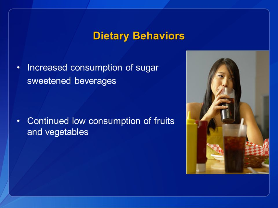 Dietary Behaviors Increased consumption of sugar sweetened beverages Continued low consumption of fruits and vegetables