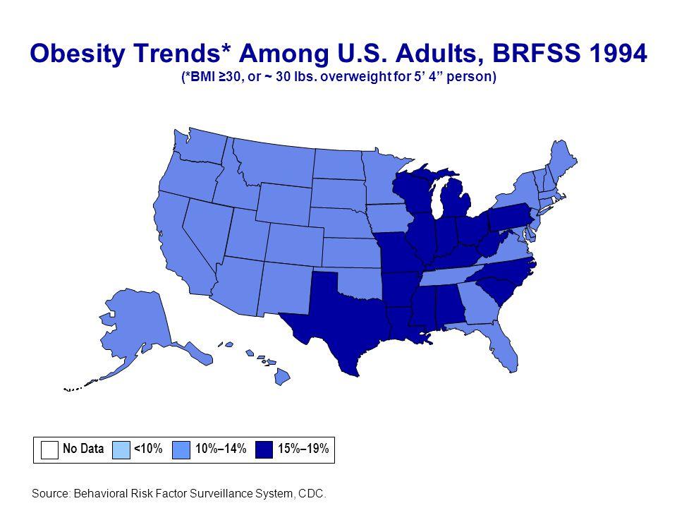 References 1.BRFSS, Behavioral Risk Factor Surveillance System, http://www.cdc.gov/brfss/http://www.cdc.gov/brfss/ 2.Flegal KM, Carroll MD, Ogden CL, Johnson CL.