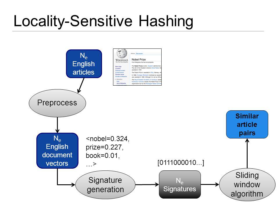 N e English articles N e English document vectors N e Signatures Signature generation Sliding window algorithm [0111000010...] Preprocess Locality-Sen