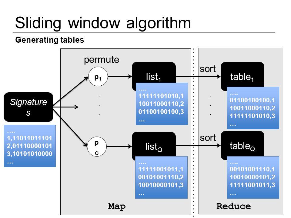 Sliding window algorithm sort...... permute Generating tables Signature s …. 1,11011011101 2,01110000101 3,10101010000 … p1p1 pQpQ list 1 …. 111111010