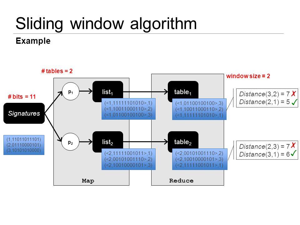 Sliding window algorithm Example Signatures (1,11011011101) (2,01110000101) (3,10101010000) table 1 p1p1 p2p2 list 1 list 2 table 2 (,1) (,2) (,3) (,1) (,2) (,3) (,2) (,1) (,2) (,3) (,1) MapReduce Distance(3,2) = 7 Distance(2,1) = 5 Distance(2,3) = 7 Distance(3,1) = 6 ✗ ✓ ✗ ✓ # tables = 2 window size = 2 # bits = 11