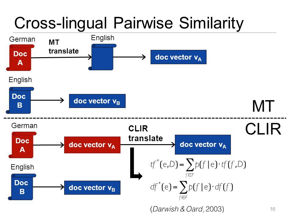 16 MT Doc A MT translate doc vector v A German English Doc B English doc vector v B Doc A CLIR translate doc vector v A German Doc B English doc vecto