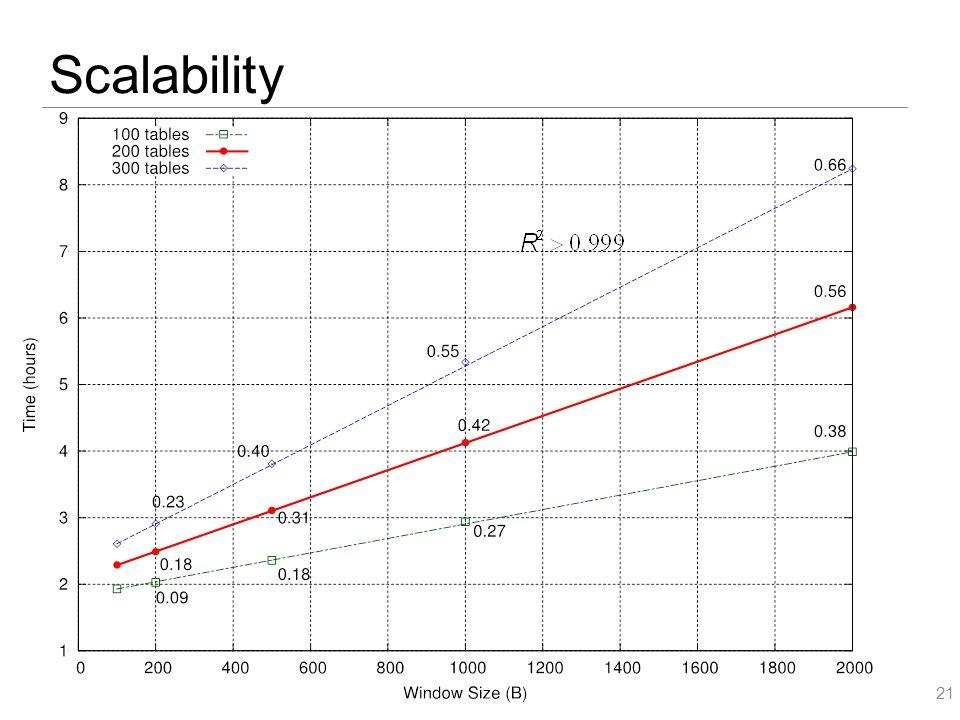 Scalability 21