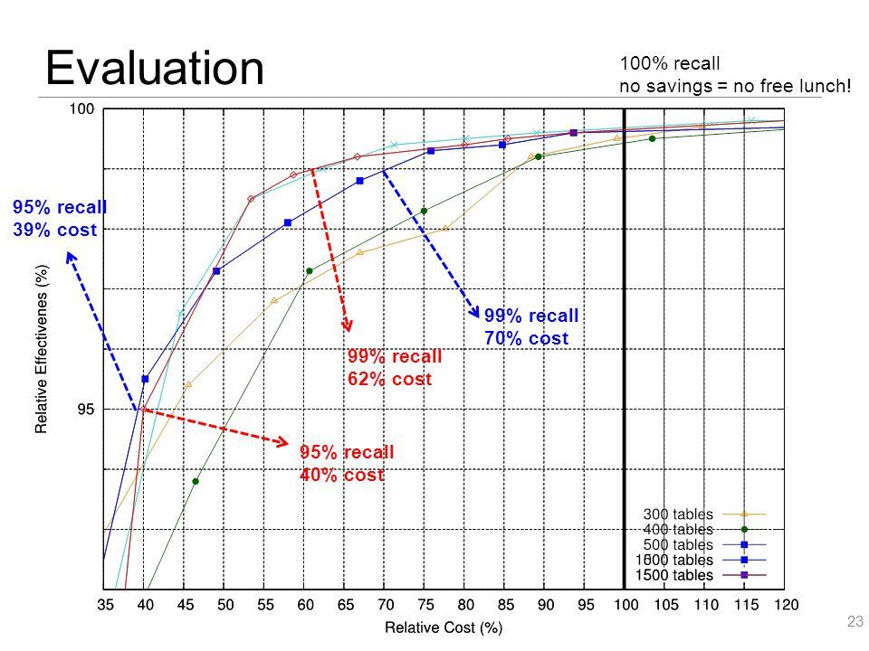 Evaluation 23 95% recall 39% cost 99% recall 70% cost 95% recall 40% cost 99% recall 62% cost 100% recall no savings = no free lunch!