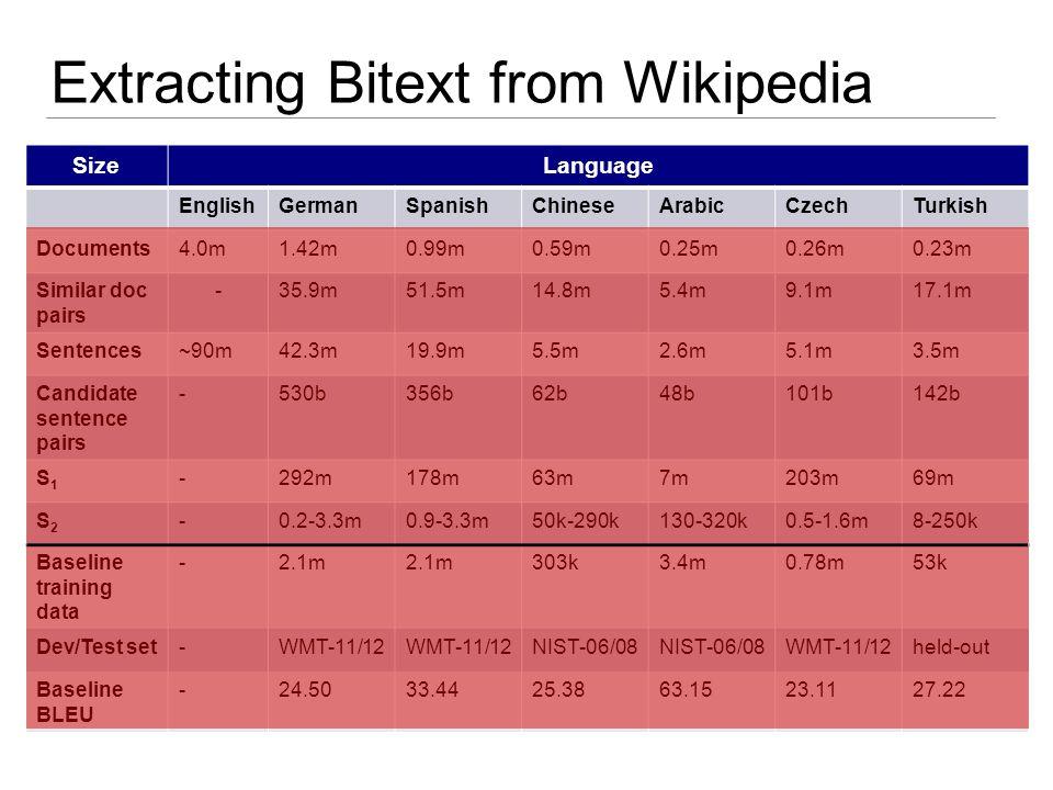 Extracting Bitext from Wikipedia SizeLanguage EnglishGermanSpanishChineseArabicCzechTurkish Documents4.0m1.42m0.99m0.59m0.25m0.26m0.23m Similar doc pairs -35.9m51.5m14.8m5.4m9.1m17.1m Sentences~90m42.3m19.9m5.5m2.6m5.1m3.5m Candidate sentence pairs -530b356b62b48b101b142b S1S1 -292m178m63m7m203m69m S2S2 -0.2-3.3m0.9-3.3m50k-290k130-320k0.5-1.6m8-250k Baseline training data -2.1m 303k3.4m0.78m53k Dev/Test set-WMT-11/12 NIST-06/08 WMT-11/12held-out Baseline BLEU -24.5033.4425.3863.1523.1127.22