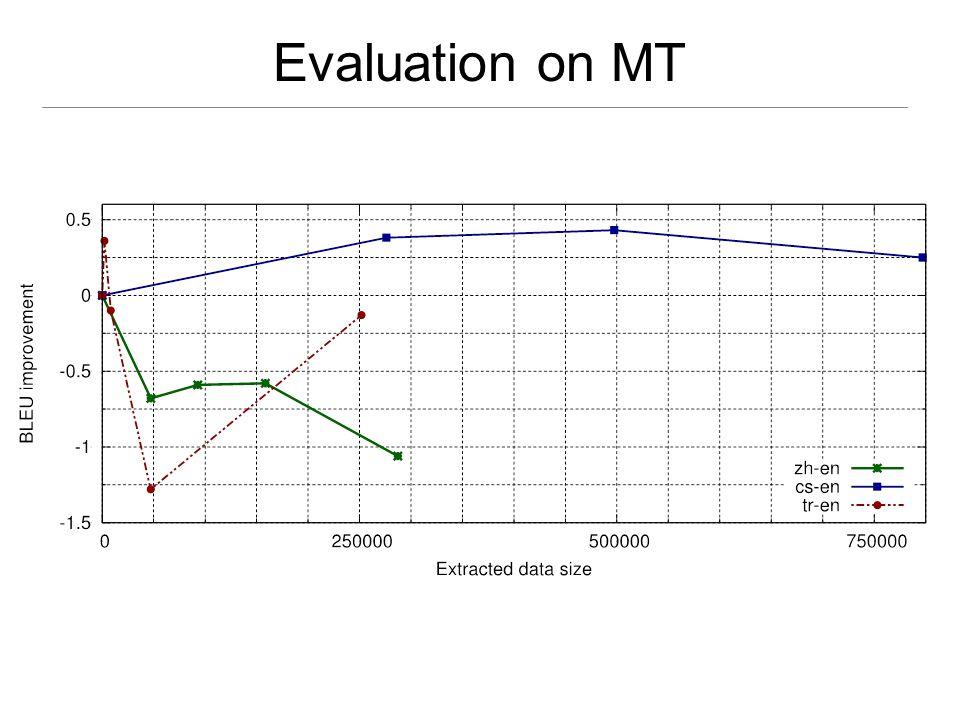 Evaluation on MT