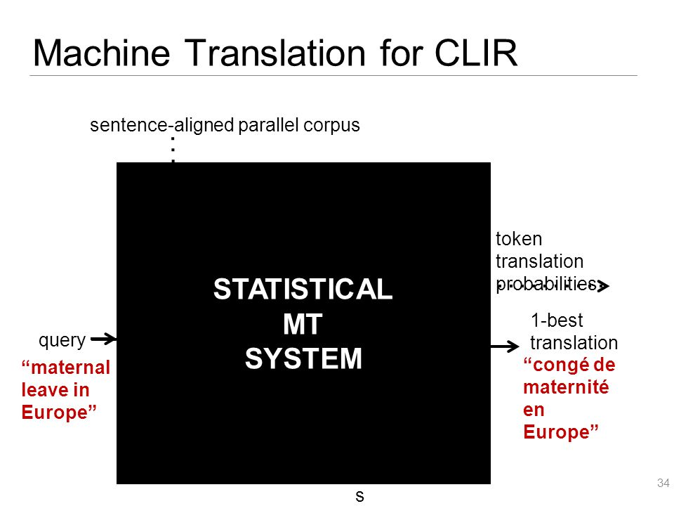 grammar extractor decoder language model token aligner token alignments query maternal leave in Europe sentence-aligned parallel corpus token translation probabilities n best translation s 1-best translation congé de maternité en Europe Machine Translation for CLIR 34 language model translation grammar STATISTICAL MT SYSTEM