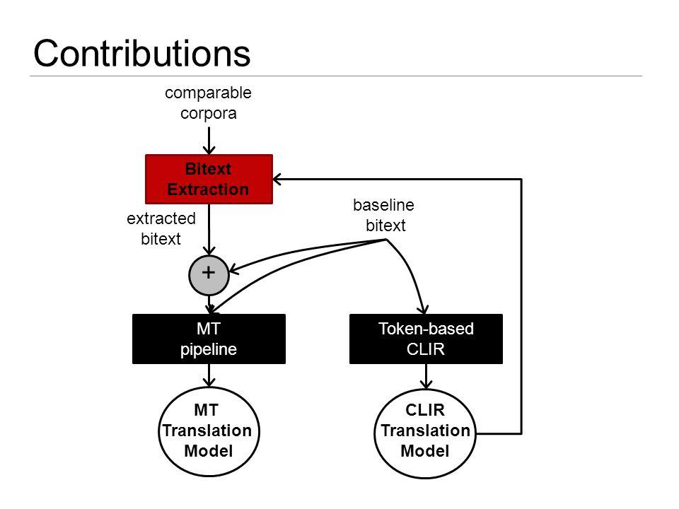 Contributions CLIR Translation Model MT Translation Model MT pipeline baseline bitext Token-based CLIR extracted bitext Bitext Extraction comparable c